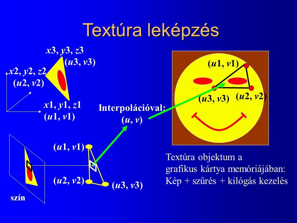 szín Textúra leképzés (u3, v3) (u1, v1) (u2, v2) Interpolációval: (u, v) Textúra objektum a grafikus kártya memóriájában: Kép + szűrés + kilógás kezel