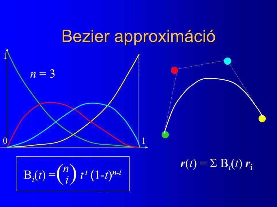 Bezier approximáció B i (t) = t i ( 1-t) n-i ( )( ) n i r(t) =  B i (t) r i 0 1 1 n = 3