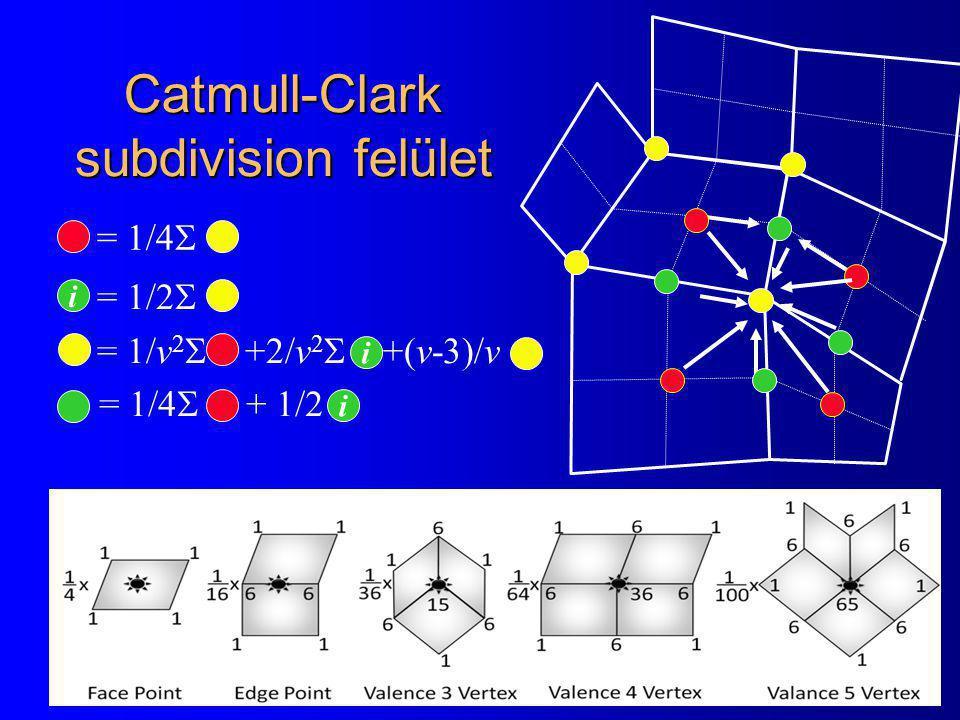 Catmull-Clark subdivision felület = 1/4  i = 1/2  = 1/v 2  +2/v 2  +(v-3)/v i = 1/4  + 1/2 i
