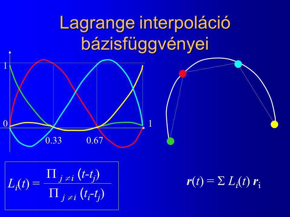 Lagrange interpoláció bázisfüggvényei r(t) =  L i (t) r i L i (t) =  j  i ( t-t j )  j  i ( t i -t j ) 0 1 1 0.330.67