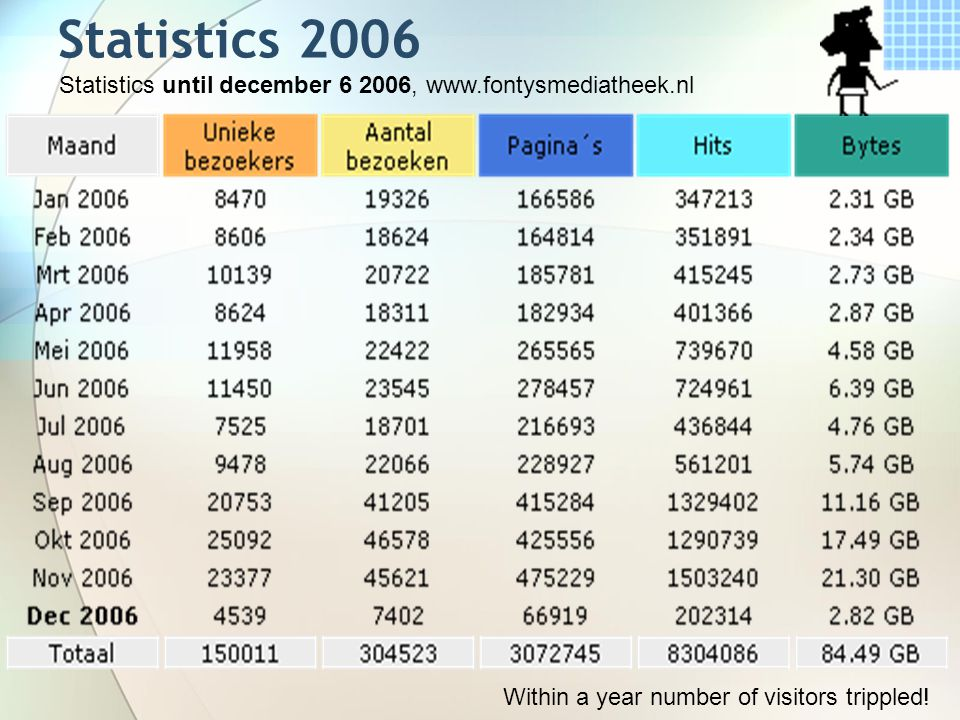 Statistics 2006 Statistics until december 6 2006, www.fontysmediatheek.nl Within a year number of visitors trippled!