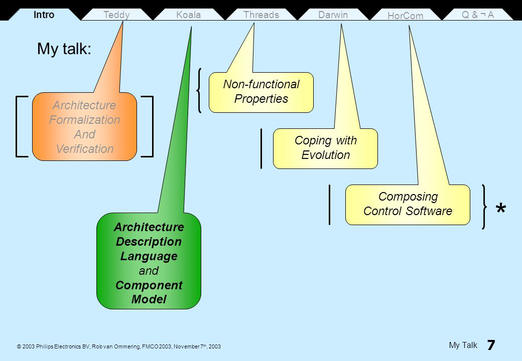 8 © 2003 Philips Electronics BV, Rob van Ommering, FMCO 2003, November 7 th, 2003 Teddy ThreadsDarwin HorCom Q & ¬ AKoalaIntro Problem Statement Architecture = 1 st (highest) level of design.