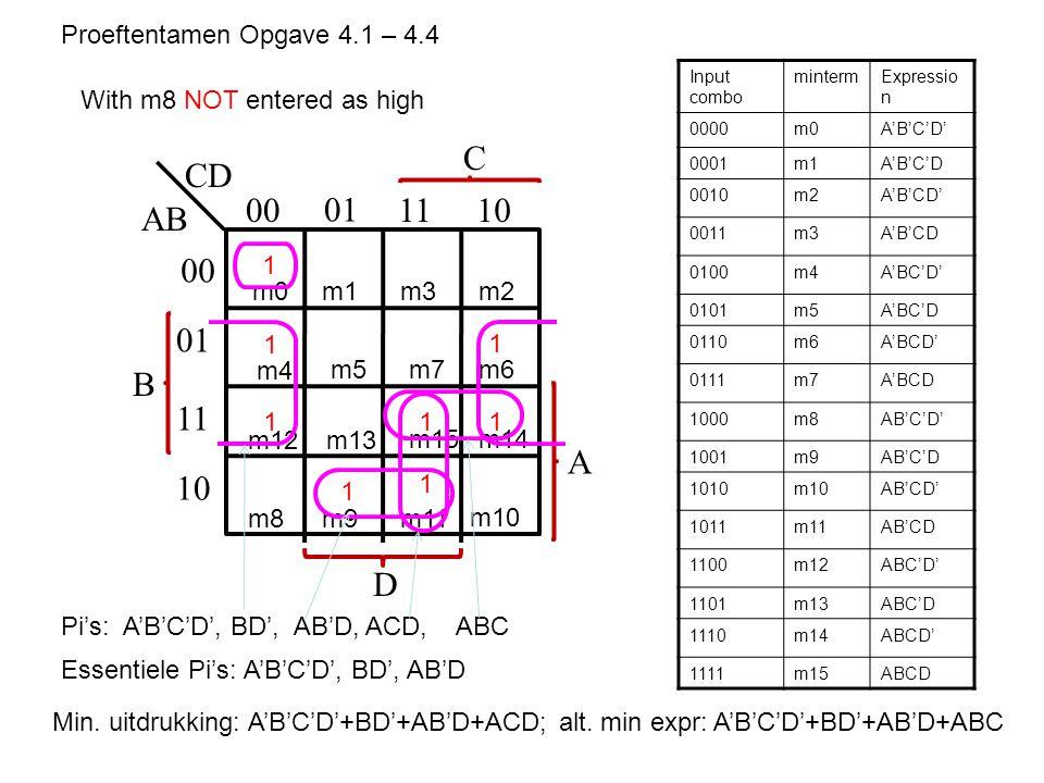 B AB CD 00 01 1110 00 01 11 10 C A D m0m1m3m2 m4 m5m7m6 m12 m8m9m11 m10 m13 m15m14 Input combo mintermExpressio n 0000m0A'B'C'D' 0001m1A'B'C'D 0010m2A'B'CD' 0011m3A'B'CD 0100m4A'BC'D' 0101m5A'BC'D 0110m6A'BCD' 0111m7A'BCD 1000m8AB'C'D' 1001m9AB'C'D 1010m10AB'CD' 1011m11AB'CD 1100m12ABC'D' 1101m13ABC'D 1110m14ABCD' 1111m15ABCD 1 1 1 1 111 1 Proeftentamen Opgave 4.1 – 4.4 Pi's: A'B'C'D', BD', AB'D, ACD, ABC Essentiele Pi's: A'B'C'D', BD', AB'D Min.