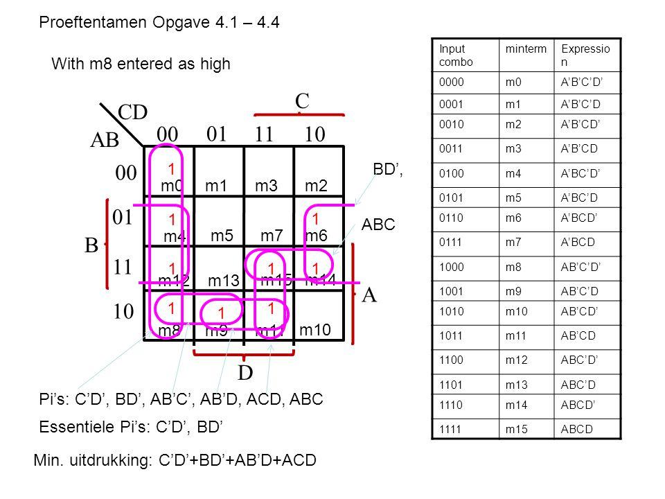 B AB CD 00 01 1110 00 01 11 10 C A D m0m1m3m2 m4 m5m7m6 m12 m8m9m11 m10 m13 m15m14 Input combo mintermExpressio n 0000m0A'B'C'D' 0001m1A'B'C'D 0010m2A'B'CD' 0011m3A'B'CD 0100m4A'BC'D' 0101m5A'BC'D 0110m6A'BCD' 0111m7A'BCD 1000m8AB'C'D' 1001m9AB'C'D 1010m10AB'CD' 1011m11AB'CD 1100m12ABC'D' 1101m13ABC'D 1110m14ABCD' 1111m15ABCD 1 1 1 1 1 111 1 Proeftentamen Opgave 4.1 – 4.4 Pi's: C'D', BD', AB'C', AB'D, ACD, ABC Essentiele Pi's: C'D', BD' Min.