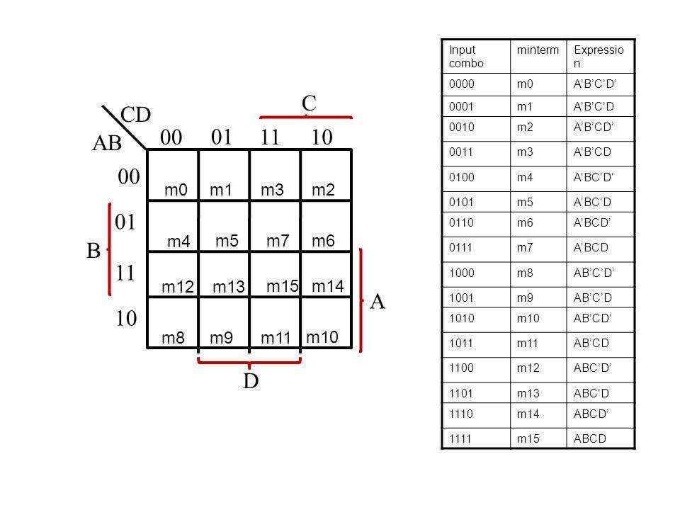 B AB CD 00 01 1110 00 01 11 10 C A D m0m1m3m2 m4 m5m7m6 m12 m8m9m11 m10 m13 m15m14 Input combo mintermExpressio n 0000m0A'B'C'D' 0001m1A'B'C'D 0010m2A'B'CD' 0011m3A'B'CD 0100m4A'BC'D' 0101m5A'BC'D 0110m6A'BCD' 0111m7A'BCD 1000m8AB'C'D' 1001m9AB'C'D 1010m10AB'CD' 1011m11AB'CD 1100m12ABC'D' 1101m13ABC'D 1110m14ABCD' 1111m15ABCD