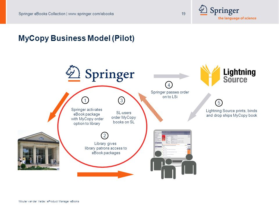 Springer eBooks Collection |   Wouter van der Velde | eProduct Manager eBooks MyCopy Business Model (Pilot) Springer activates eBook package with MyCopy order option to library 1 SL-users order MyCopy books on SL 3 Library gives library patrons access to eBook packages 2 Springer passes order on to LSi 4 5 Lightning Source prints, binds and drop ships MyCopy book
