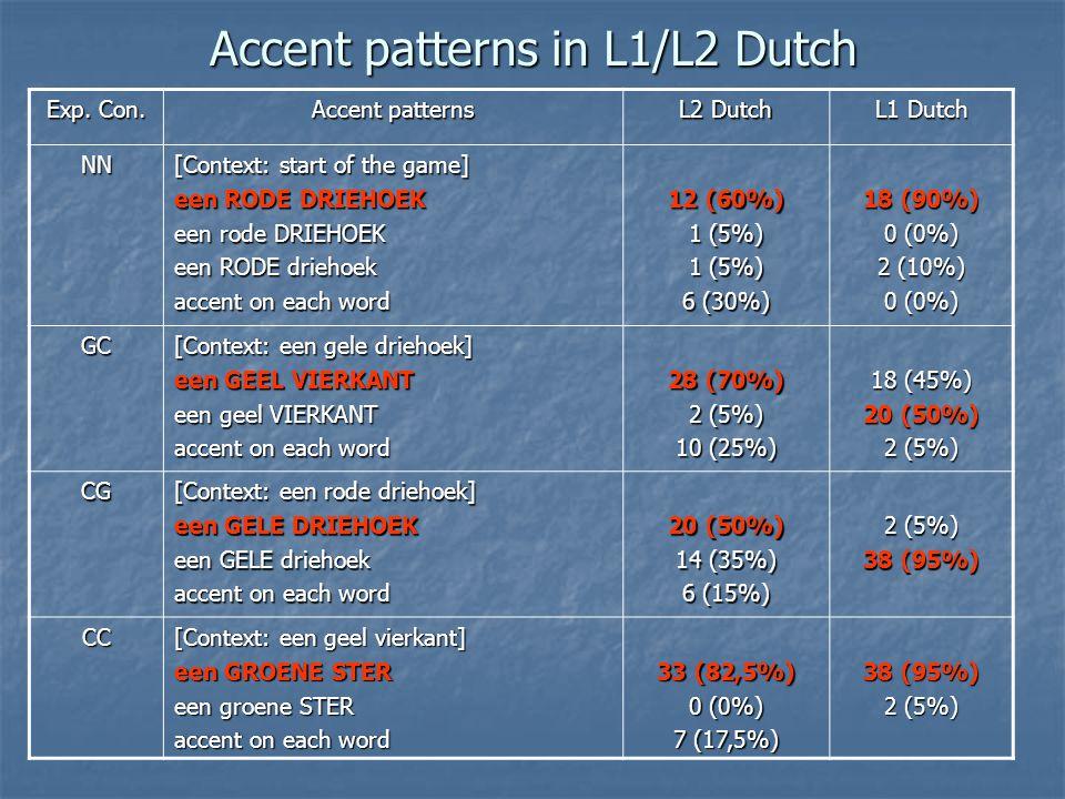 Accent patterns in L1/L2 Dutch Exp. Con. Accent patterns L2 Dutch L1 Dutch NN [Context: start of the game] een RODE DRIEHOEK een rode DRIEHOEK een ROD