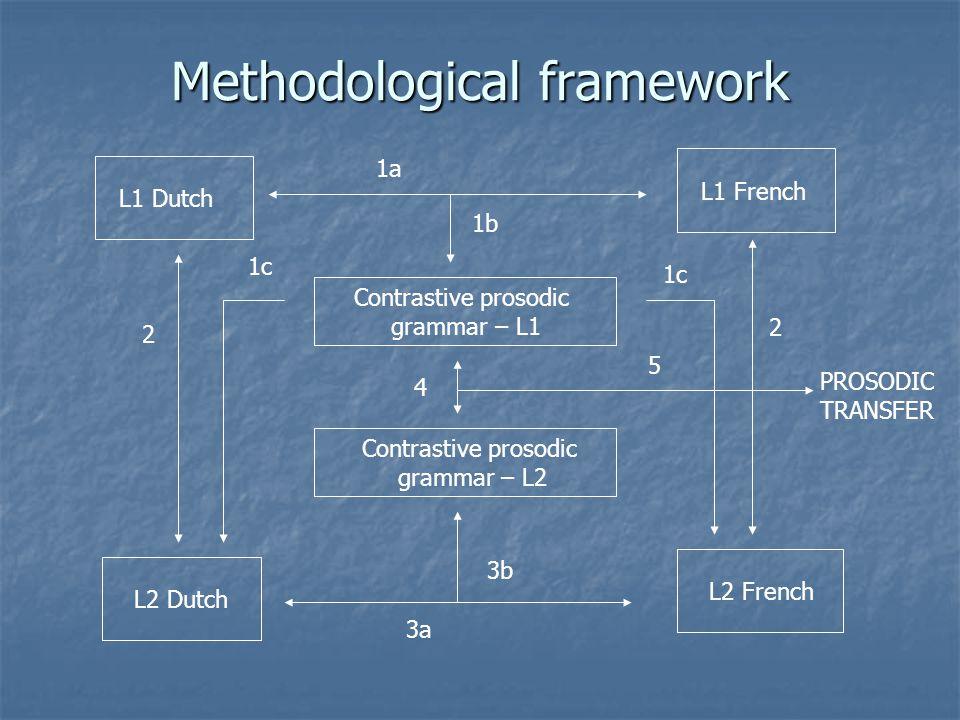 Methodological framework L1 Dutch L2 Dutch L2 French L1 French Contrastive prosodic grammar – L1 Contrastive prosodic grammar – L2 1a 1b 2 2 1c 3a 3b