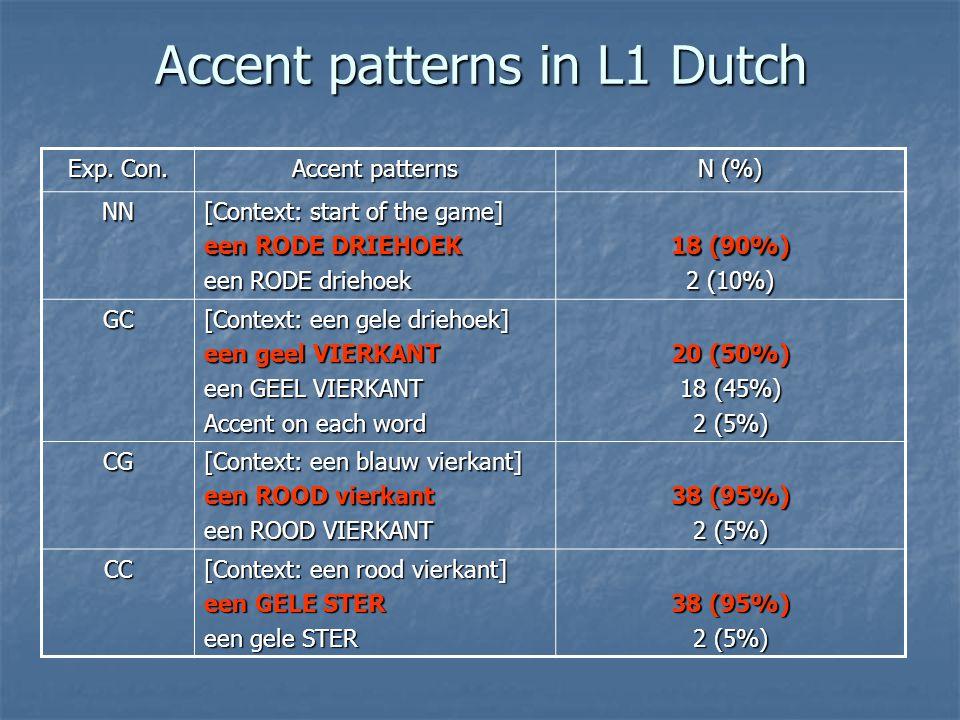 Accent patterns in L1 Dutch Exp. Con. Accent patterns N (%) NN [Context: start of the game] een RODE DRIEHOEK een RODE driehoek 18 (90%) 2 (10%) GC [C