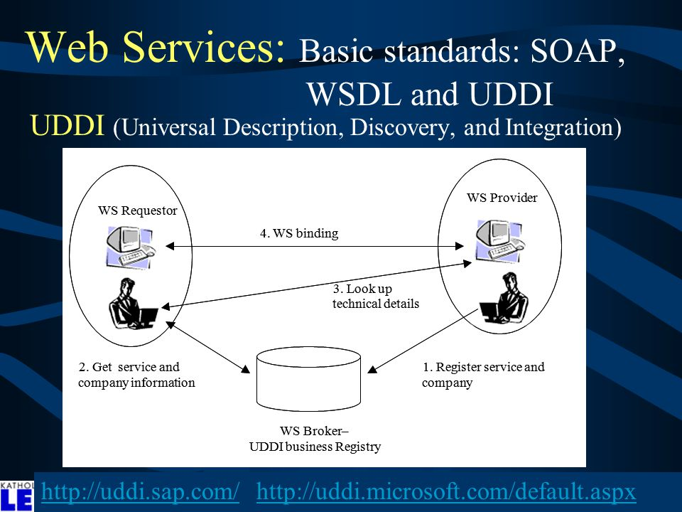 Web Services: Basic standards: SOAP, WSDL and UDDI UDDI (Universal Description, Discovery, and Integration) ndbad81: WS Provider WS Requestor WS Broker– UDDI business Registry WS Requestor WS Broker– UDDI business Registry 1.