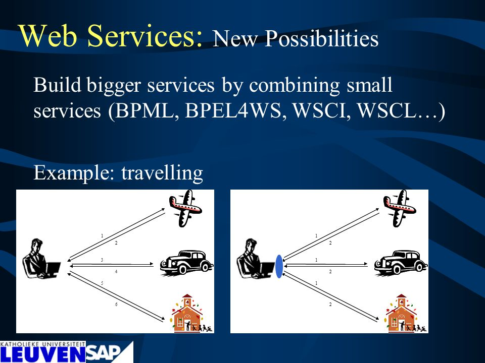 Web Services: New Possibilities Build bigger services by combining small services (BPML, BPEL4WS, WSCI, WSCL…) Example: travelling 1 3 5 2 6 1 2 4 1 1 1 2 2 2 1 1 1 2 2 2
