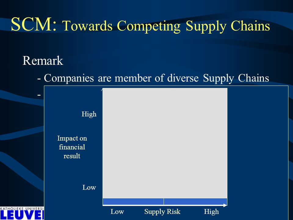 SCM: Towards Competing Supply Chains Remark - Companies are member of diverse Supply Chains - Close partners vs Temporal contacts (Dignum) Low Supply Risk High Impact on financial result High Low Partners Temporal contacts