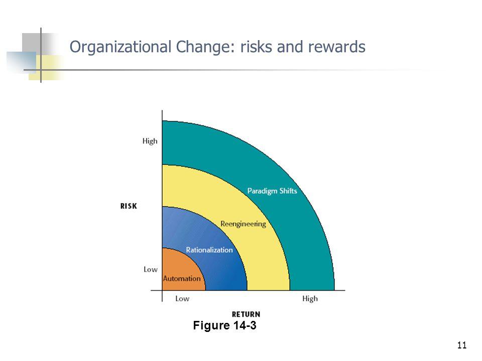 11 Figure 14-3 Organizational Change: risks and rewards