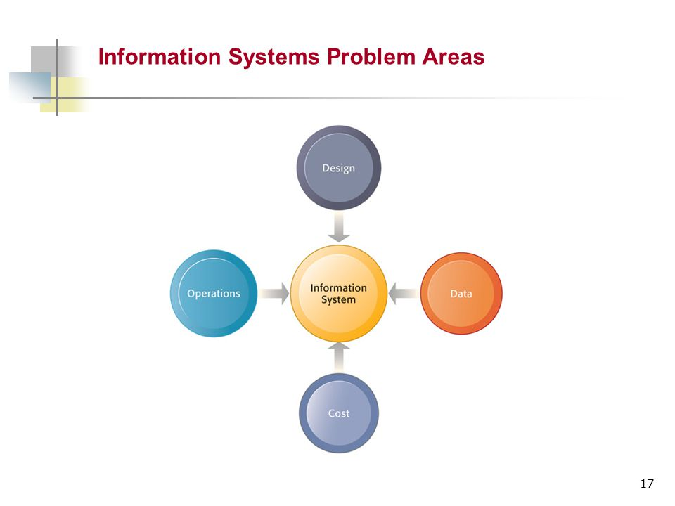 17 Information Systems Problem Areas