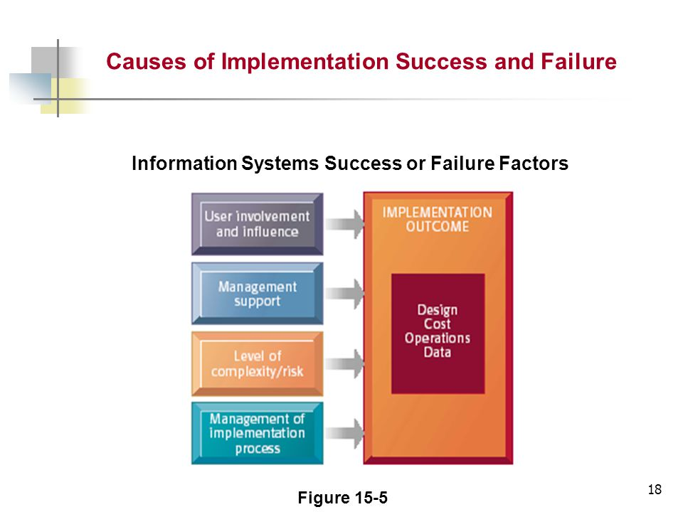 18 Information Systems Success or Failure Factors Figure 15-5 Causes of Implementation Success and Failure