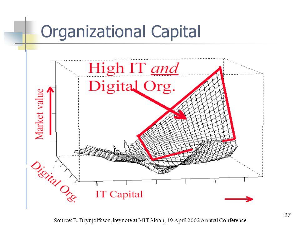 27 Organizational Capital Source: E.