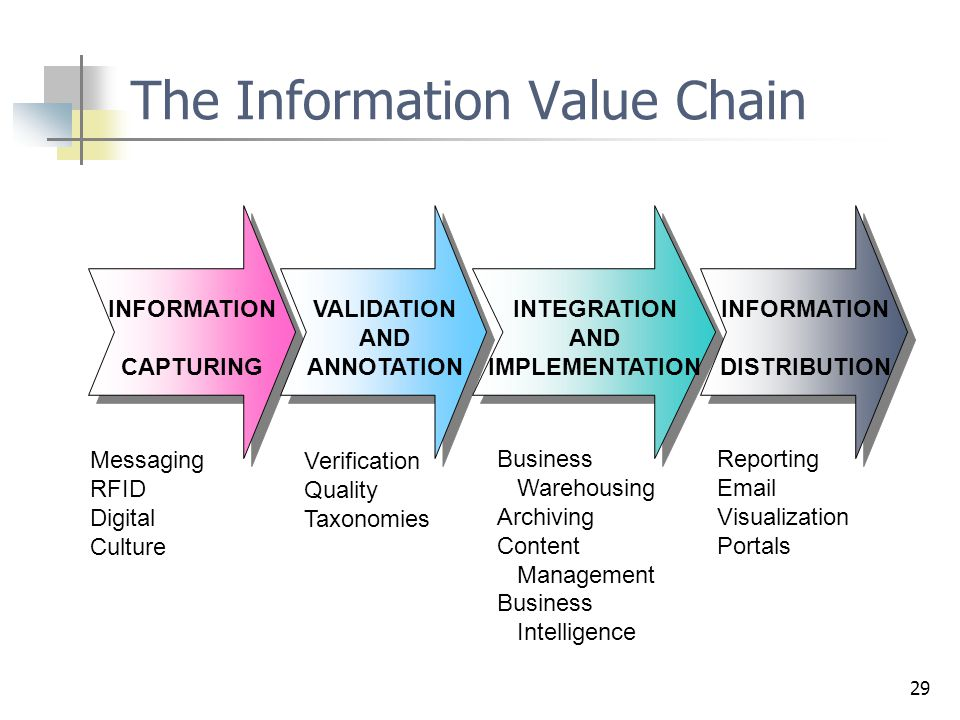 29 INFORMATION CAPTURING VALIDATION AND ANNOTATION INTEGRATION AND IMPLEMENTATION INFORMATION DISTRIBUTION Messaging RFID Digital Culture Verification Quality Taxonomies Business Warehousing Archiving Content Management Business Intelligence Reporting Email Visualization Portals The Information Value Chain