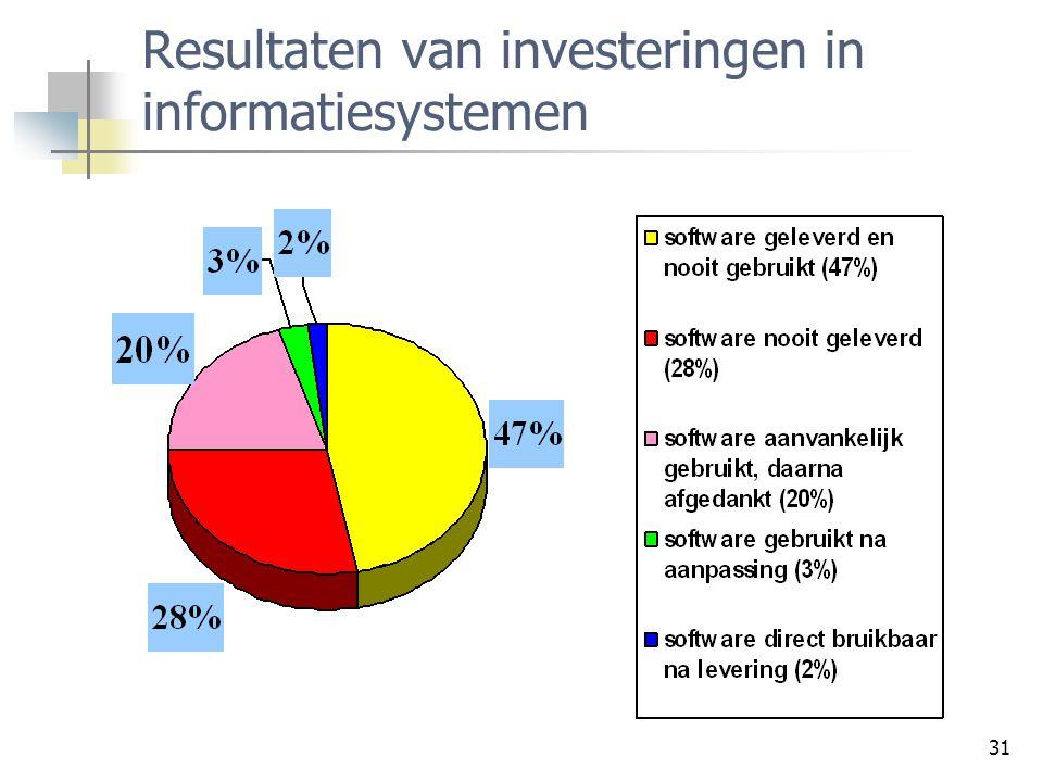 31 Resultaten van investeringen in informatiesystemen
