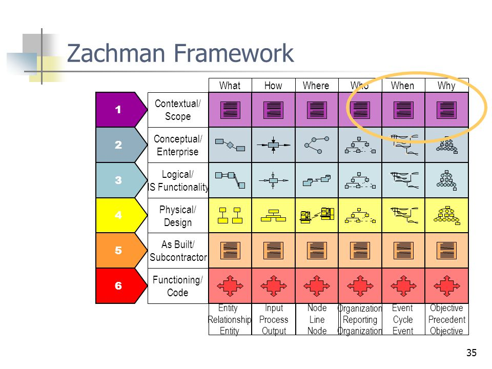 35 Zachman Framework 1 2 3 4 5 6 Contextual/ Scope Conceptual/ Enterprise Logical/ IS Functionality Physical/ Design As Built/ Subcontractor Functioning/ Code Why Objective Precedent Objective Who Organization Reporting Organization When Event Cycle Event Where Node Line Node What Entity Relationship Entity How Input Process Output