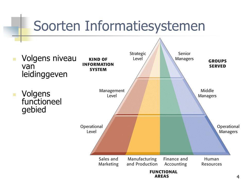4 Soorten Informatiesystemen Volgens niveau van leidinggeven Volgens functioneel gebied