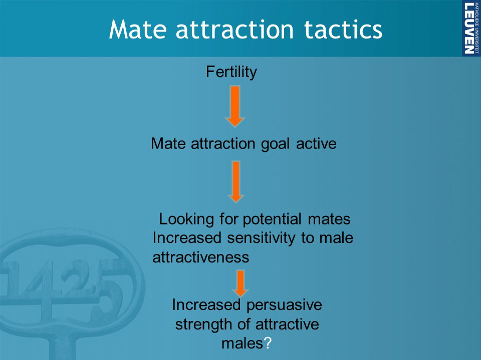 Mate attraction tactics Mate attraction goal active Fertility Looking for potential mates Increased sensitivity to male attractiveness Increased persuasive strength of attractive males?