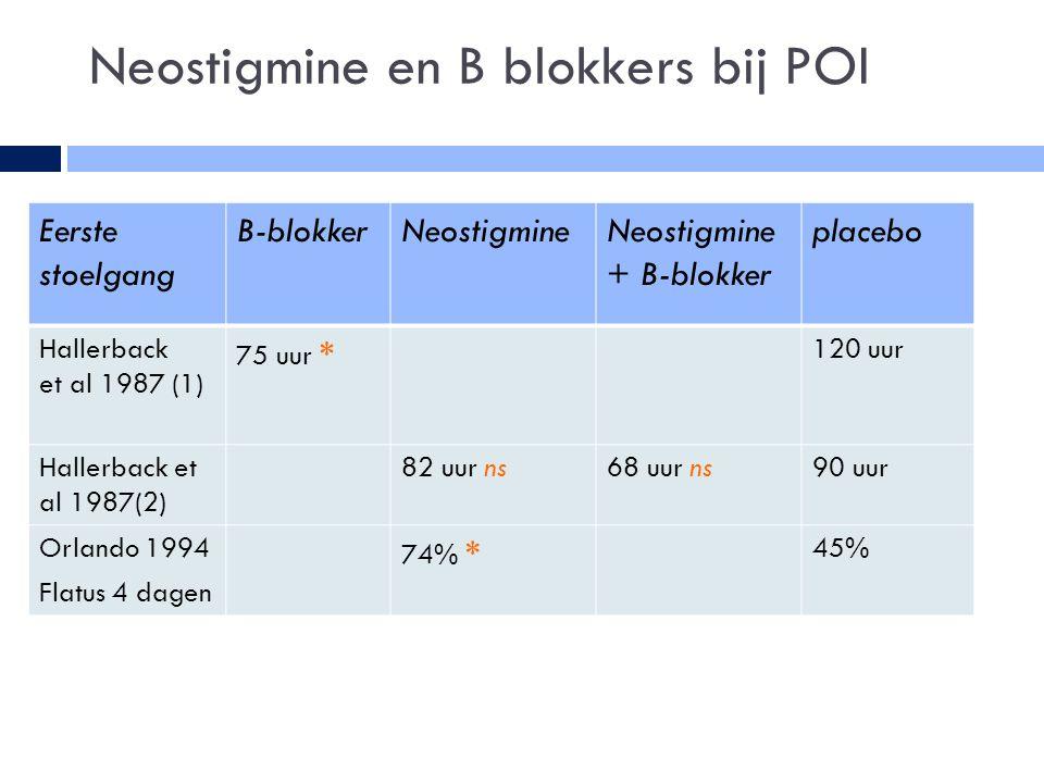 Neostigmine en B blokkers bij POI Eerste stoelgang B-blokkerNeostigmineNeostigmine + B-blokker placebo Hallerback et al 1987 (1) 75 uur * 120 uur Hallerback et al 1987(2) 82 uur ns68 uur ns90 uur Orlando 1994 Flatus 4 dagen 74% * 45%