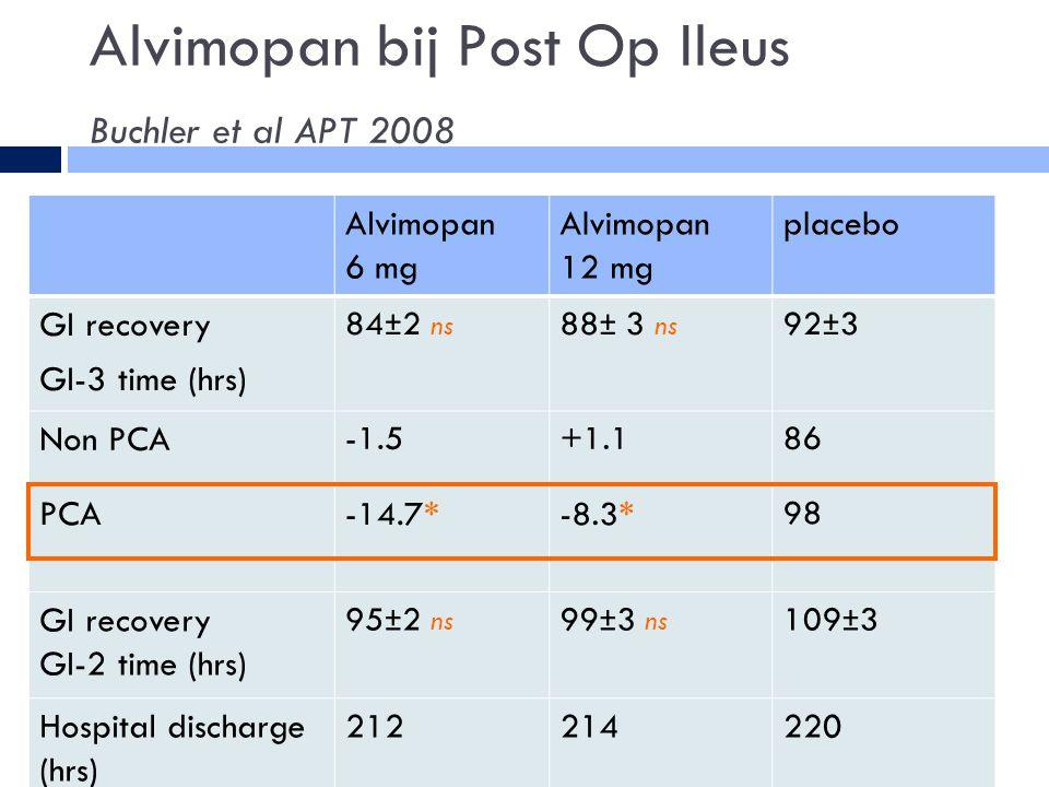 Alvimopan bij Post Op Ileus Buchler et al APT 2008 1979-1986 Alvimopan 6 mg Alvimopan 12 mg placebo GI recovery GI-3 time (hrs) 84±2 ns 88± 3 ns 92±3