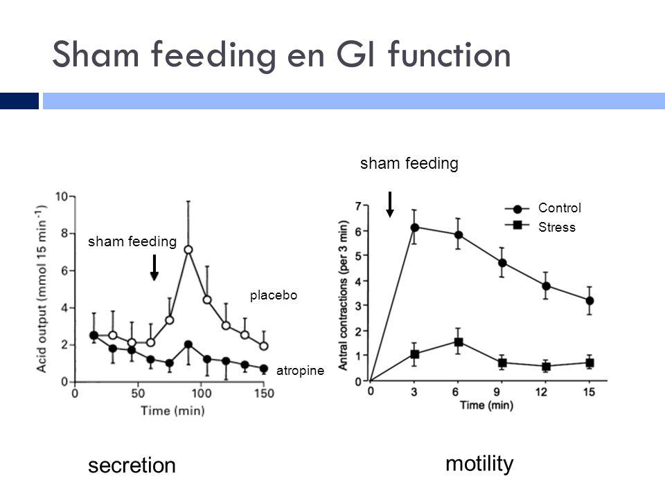 Sham feeding en GI function Control Stress atropine placebo sham feeding secretion motility