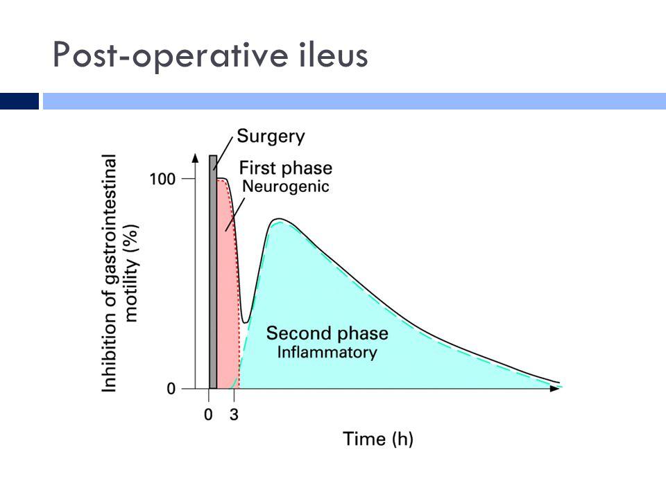 Post-operative ileus