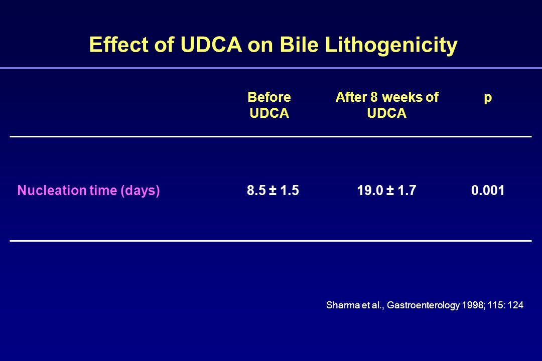 Effect of UDCA on Bile Lithogenicity Sharma et al., Gastroenterology 1998; 115: 124 Nucleation time (days)8.5 ± 1.5 Before UDCA 19.0 ± 1.7 After 8 weeks of UDCA 0.001 p