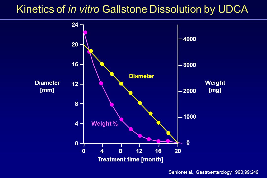 Kinetics of in vitro Gallstone Dissolution by UDCA Senior et al., Gastroenterology 1990;99:249 Treatment time [month] Diameter [mm] Weight [mg] 2420 16 12 8 4 0 4000 3000 2000 1000 0 201612840 Weight % Diameter