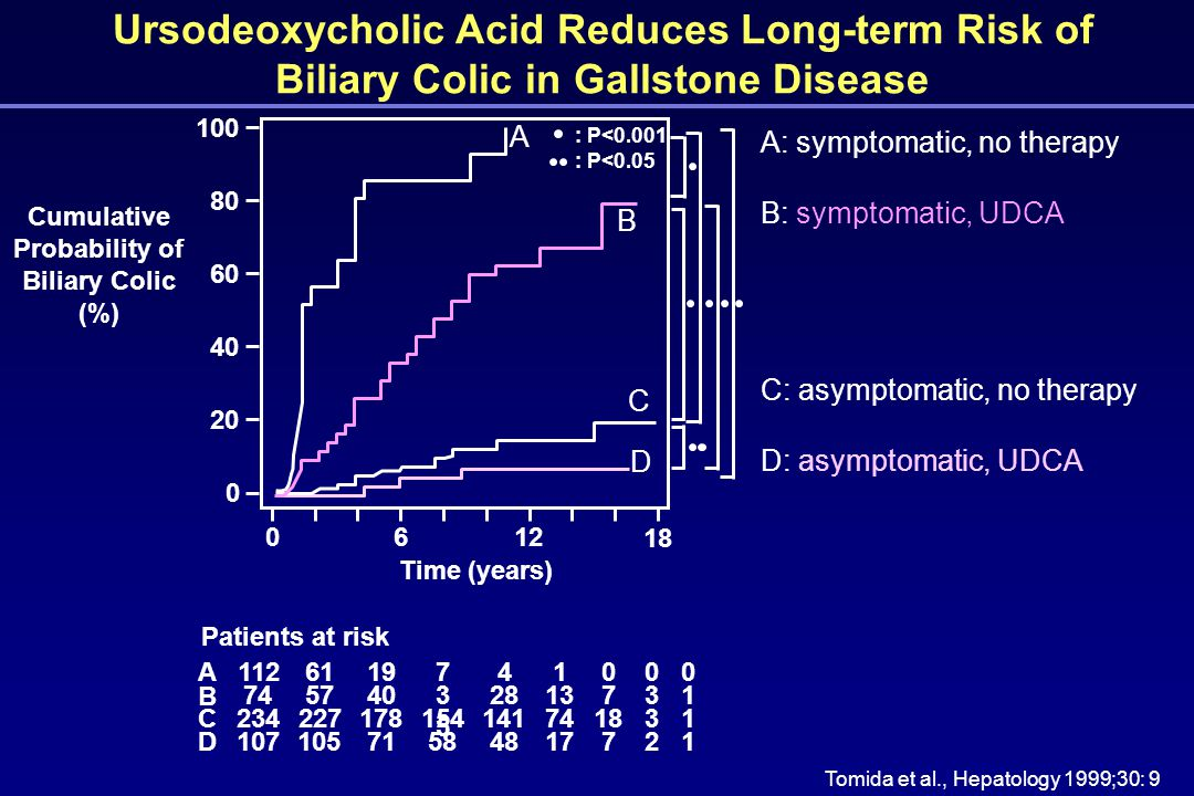 Ursodeoxycholic Acid Reduces Long-term Risk of Biliary Colic in Gallstone Disease Tomida et al., Hepatology 1999;30: 9 A: symptomatic, no therapy B: symptomatic, UDCA C: asymptomatic, no therapy D: asymptomatic, UDCA Patients at risk A B C D 0 1 1 1 0 3 3 2 0 7 18 7 1 13 74 17 4 28 141 48 7 3535 154 58 19 40 178 71 61 57 227 105 112 74 234 107 100 A : P<0.001 B D C : P<0.05 18 0612 80 0 60 40 20 Time (years) Cumulative Probability of Biliary Colic (%)