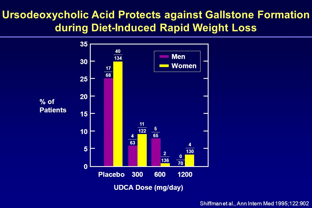 Ursodeoxycholic Acid Protects against Gallstone Formation during Diet-Induced Rapid Weight Loss Shiffman et al., Ann Intern Med 1995;122:902 Men Women Placebo3006001200 % of Patients 25 30 20 15 10 5 0 35 UDCA Dose (mg/day) 17 68 4 63 2 136 4 130 40 134 5 65 11 122 0 70