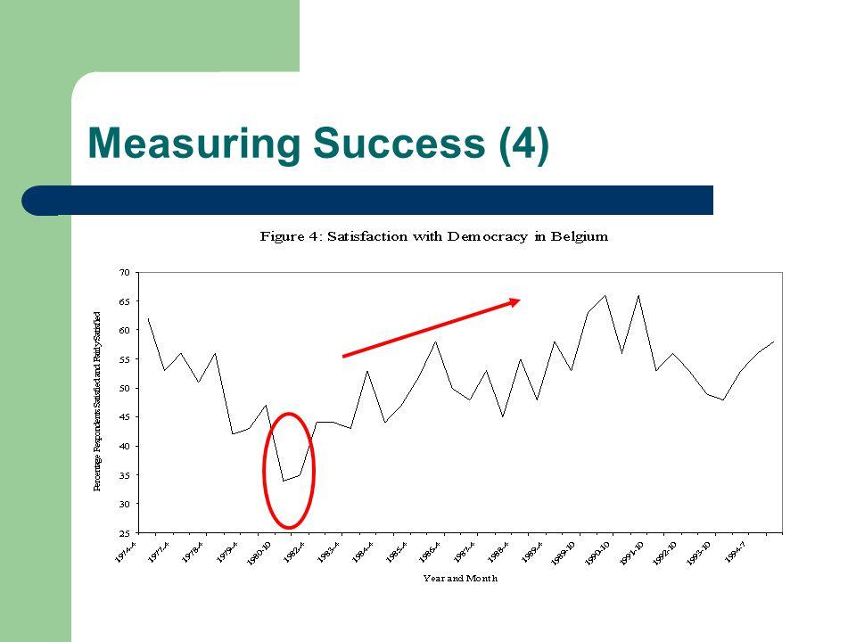 Measuring Success (4)