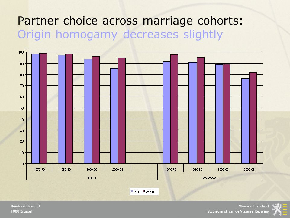 Vlaamse Overheid Studiedienst van de Vlaamse Regering Boudewijnlaan 30 1000 Brussel Partner choice across marriage cohorts: Origin homogamy decreases slightly