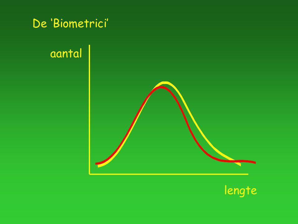 aantal lengte De 'Biometrici'