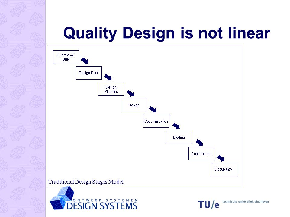 Quality Design is not linear Traditional Design Stages Model