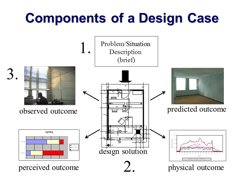 Components of a Design Case 1. design solution predicted outcome physical outcome observed outcome perceived outcome Situation Problem/Situation Descr