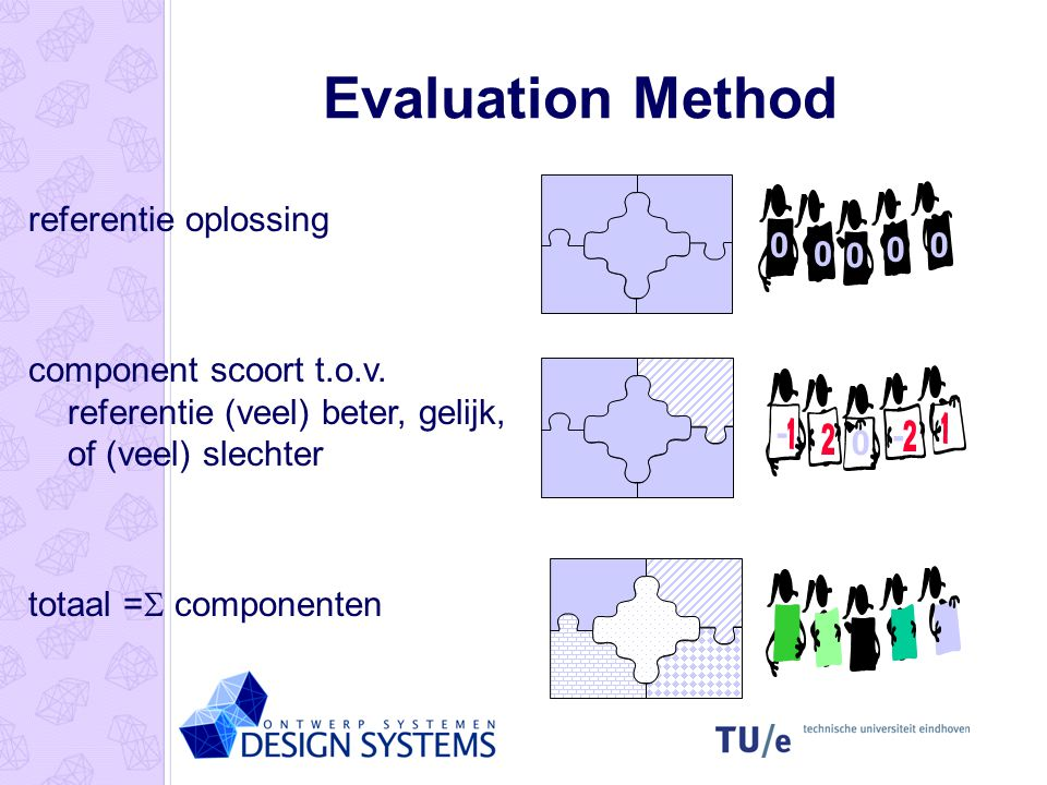 Evaluation Method referentie oplossing component scoort t.o.v.