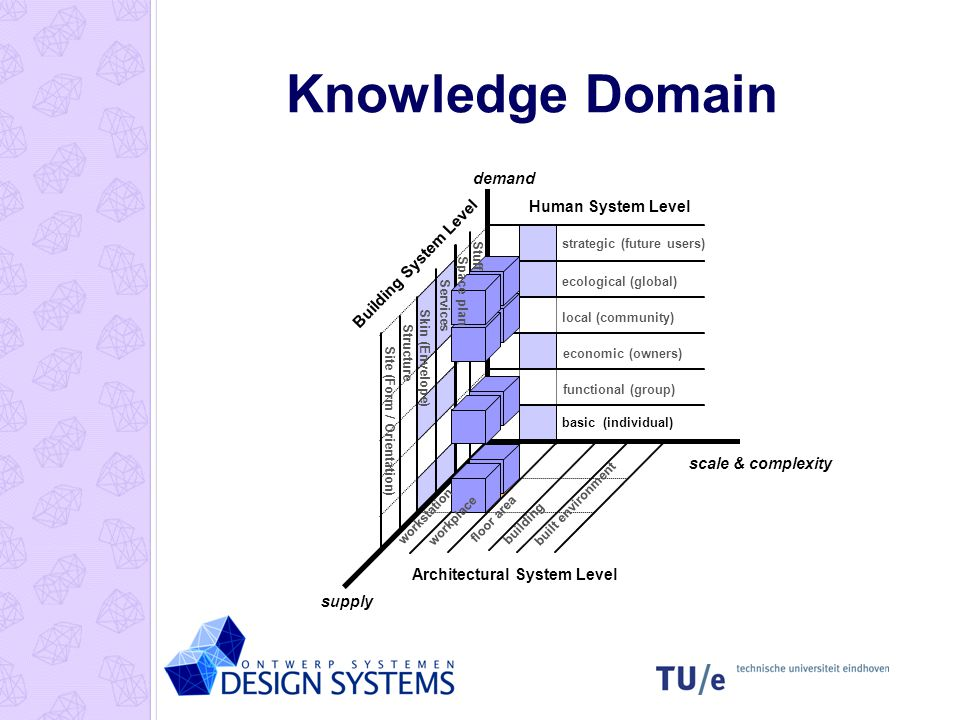 Knowledge Domain basic (individual) functional (group) local (community) ecological (global) economic (owners) strategic (future users) supply scale &