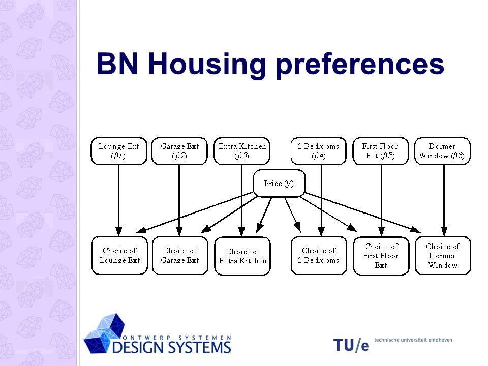 BN Housing preferences