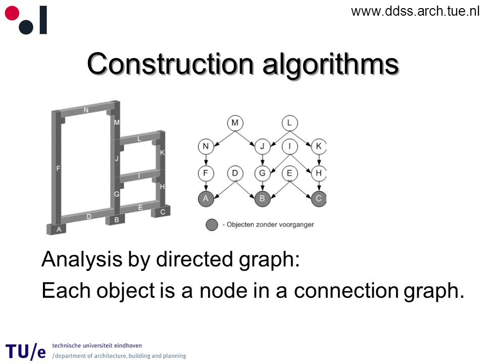 www.ddss.arch.tue.nl Construction algorithms Analysis by directed graph: Each object is a node in a connection graph.