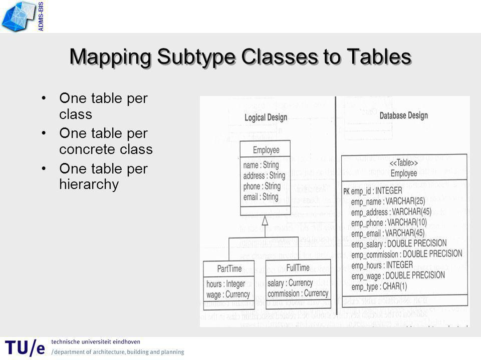 ADMS-BIS Mapping Subtype Classes to Tables One table per class One table per concrete class One table per hierarchy
