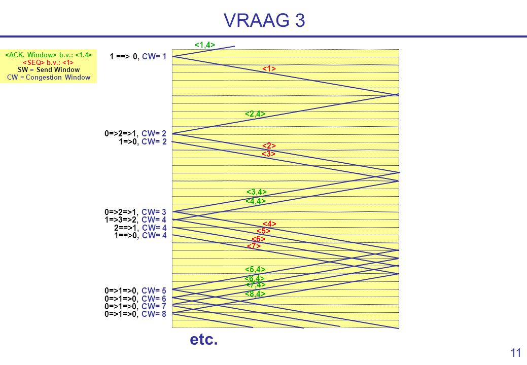 10 VRAAG 3 one way delay = 25 msec MSS = 1 kB application at sender bitrate = 1000 kByte/s = 1000 MSS/sec Receiver buffer = 4 kB = 4 MSS immediate acknowledgments sender sends every 5 msec one MSS (if allowed) receiver immediate processing slow start (congestion control) Make a detailed timing diagram (show Ack, Seq number, Adv.