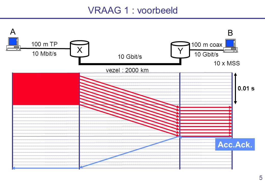 4 VRAAG 1 : voorbeeld Y X A B 10 Mbit/s vezel : 2000 km 10 Gbit/s 100 m TP 100 m coax 10 x MSS 10 x MSS gives 1 Ack => transfer of 100 kbit How long does it take .
