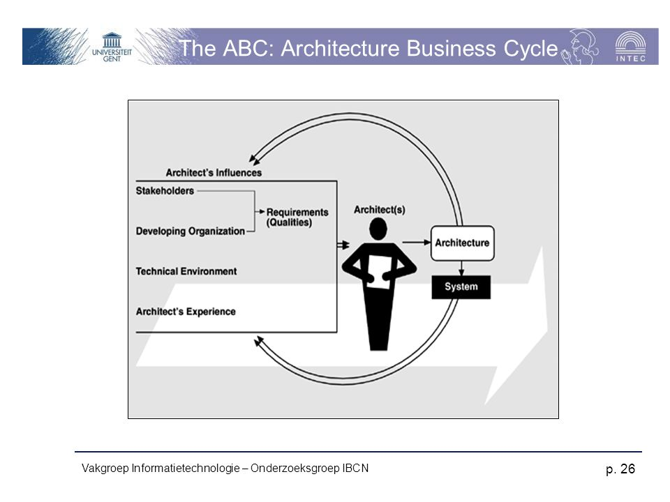 Vakgroep Informatietechnologie – Onderzoeksgroep IBCN p. 26 The ABC: Architecture Business Cycle