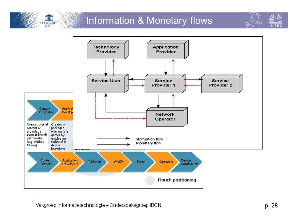 Vakgroep Informatietechnologie – Onderzoeksgroep IBCN p. 28 Information & Monetary flows