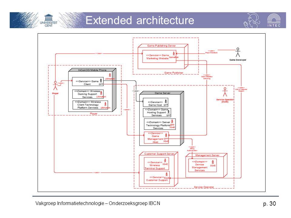 Vakgroep Informatietechnologie – Onderzoeksgroep IBCN p. 30 Extended architecture
