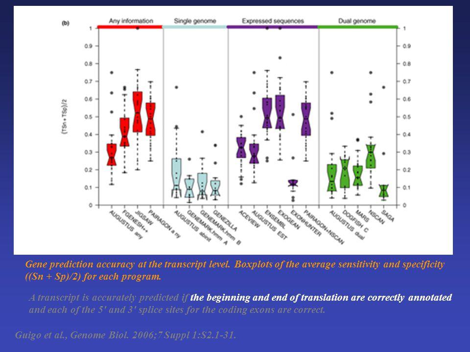 Guigo et al., Genome Biol. 2006;7 Suppl 1:S2.1-31. Gene prediction accuracy at the transcript level. Boxplots of the average sensitivity and specifici