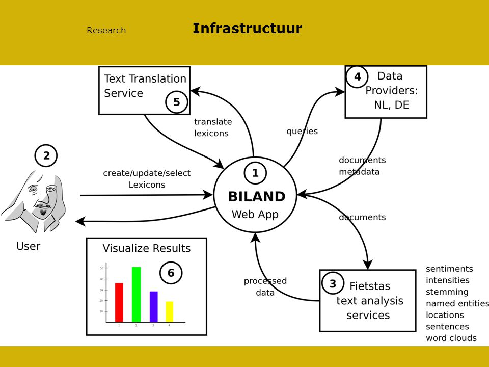 9/15/2014 Research Infrastructuur